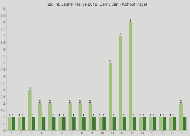 29. Int. Jänner Rallye 2012: Černý Jan - Kohout Pavel