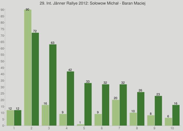 29. Int. Jänner Rallye 2012: Sołowow Michał - Baran Maciej