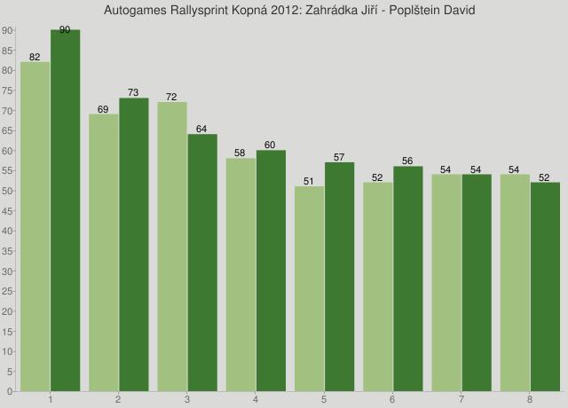 Autogames Rallysprint Kopná 2012: Zahrádka Jiří - Poplštein David