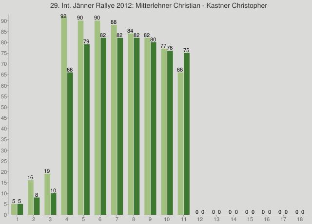 29. Int. Jänner Rallye 2012: Mitterlehner Christian - Kastner Christopher