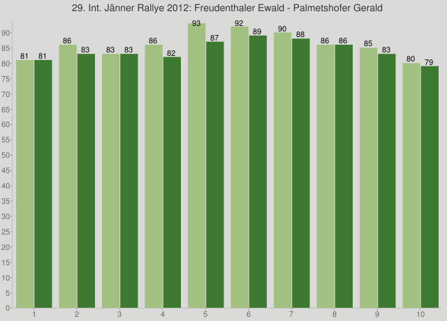 29. Int. Jänner Rallye 2012: Freudenthaler Ewald - Palmetshofer Gerald