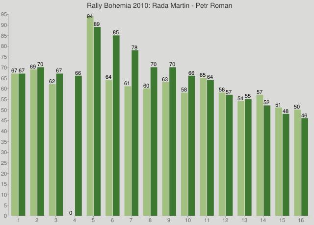 Rally Bohemia 2010: Rada Martin - Petr Roman