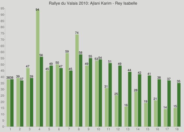Rallye du Valais 2010: Ajlani Karim - Rey Isabelle