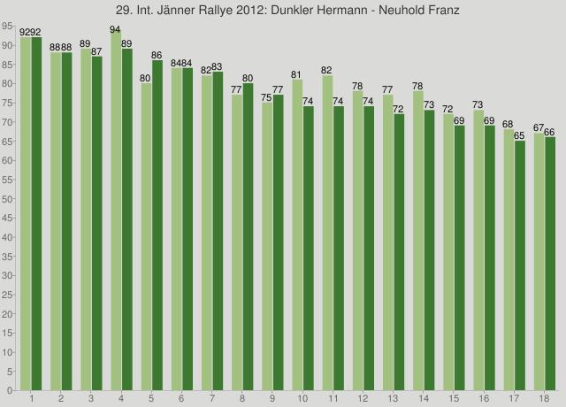 29. Int. Jänner Rallye 2012: Dunkler Hermann - Neuhold Franz