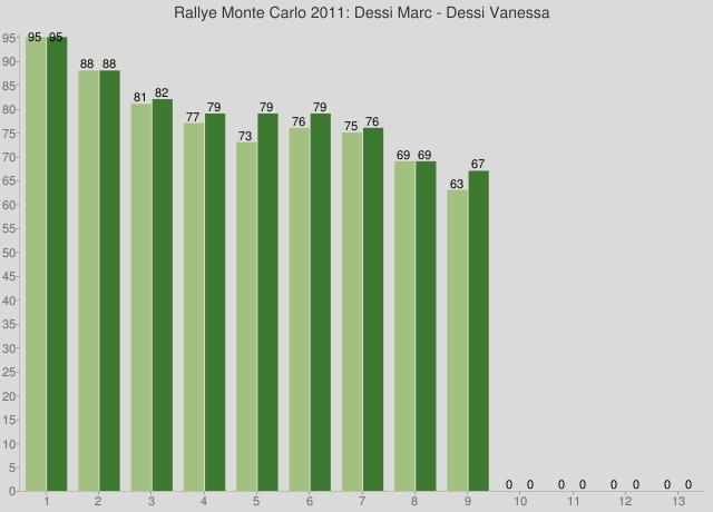Rallye Monte Carlo 2011: Dessi Marc - Dessi Vanessa