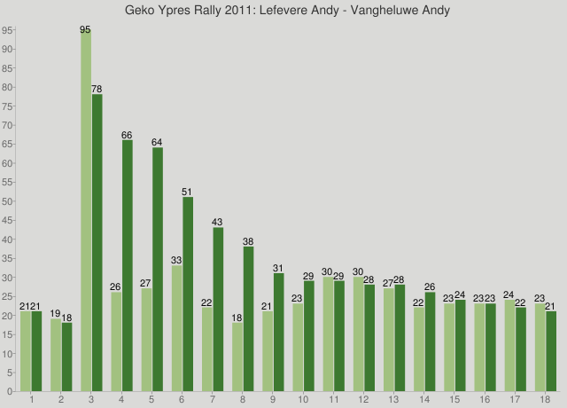 Geko Ypres Rally 2011: Lefevere Andy - Vangheluwe Andy