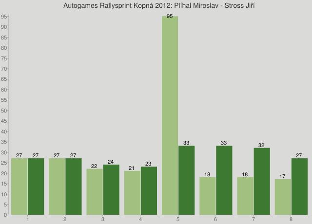 Autogames Rallysprint Kopná 2012: Plíhal Miroslav - Stross Jiří