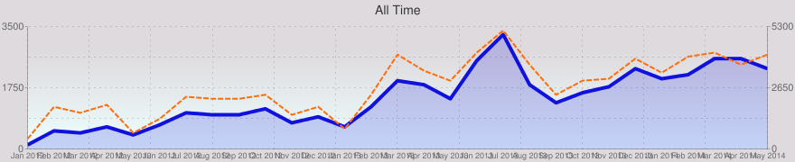 Graph of visitor hits