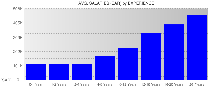 Average Salaryies By Experience For Saudi Arabia