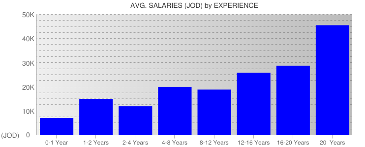 Average Salaryies By Experience For Jordan