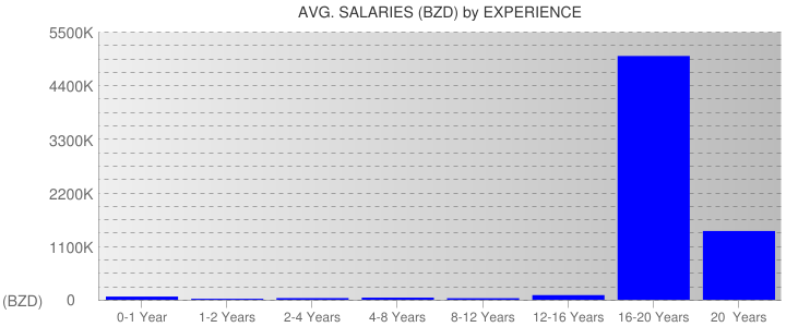 Average Salaryies By Experience For Belize