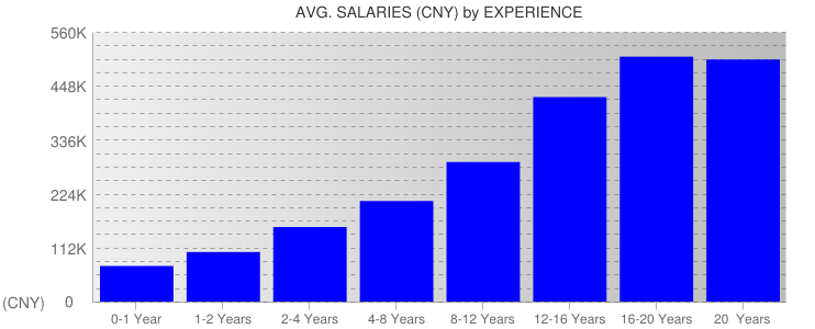 Average Salaryies By Experience For China
