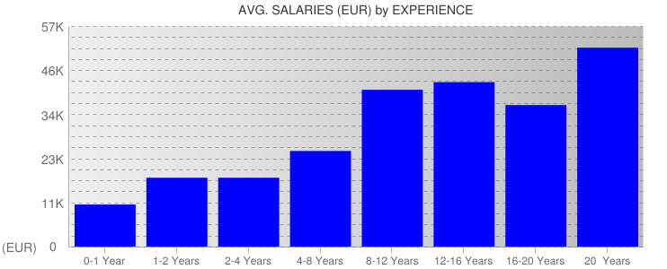 Average Salaryies By Experience For Estonia