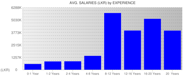 Average Salaryies By Experience For Sri Lanka