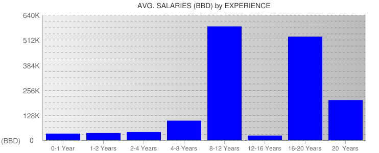 Average Salaryies By Experience For Barbados
