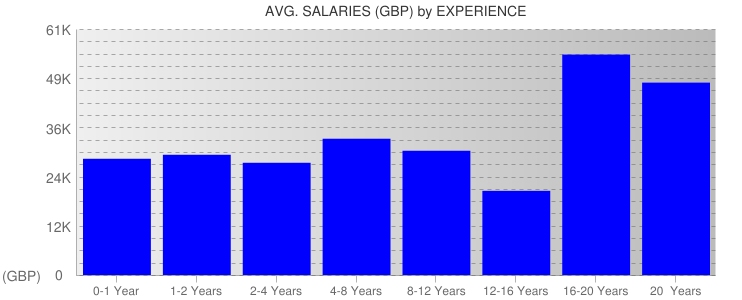 Average Salaryies By Experience For Edinburgh