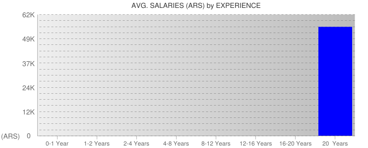 Average Salaryies By Experience For Argentina