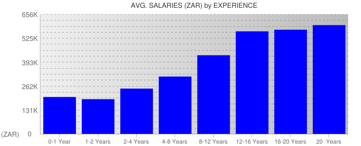 Average Salaryies By Experience For South Africa