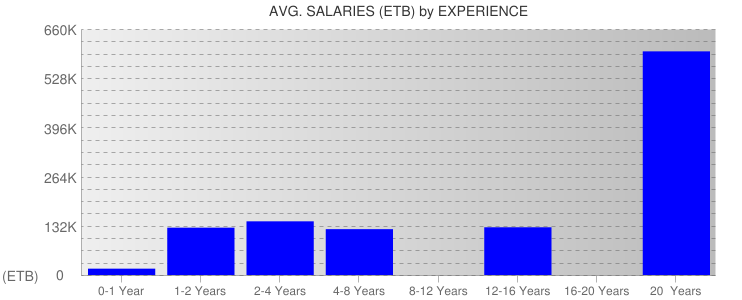 Average Salaryies By Experience For Ethiopia