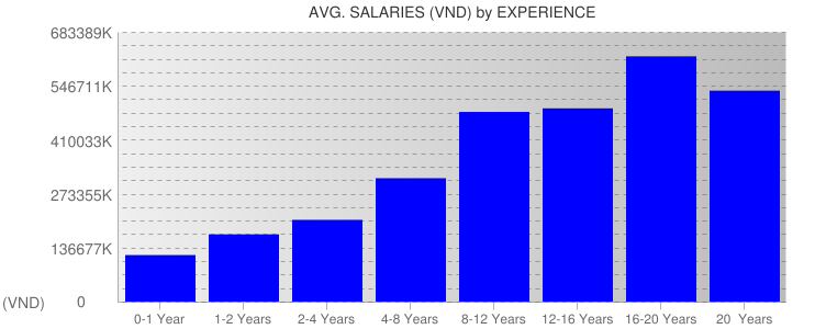 Average Salaryies By Experience For Vietnam