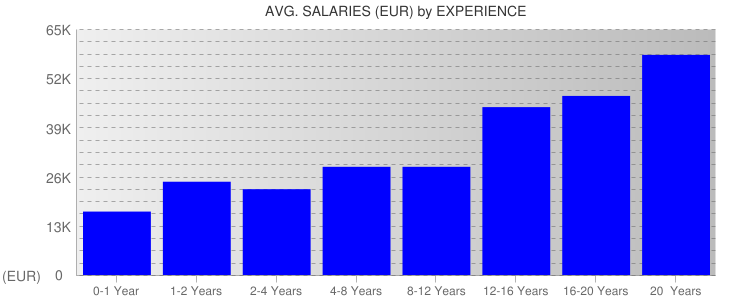 Average Salaryies By Experience For Portugal