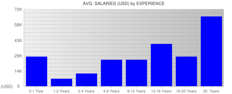 Average Salaryies By Experience For Zimbabwe