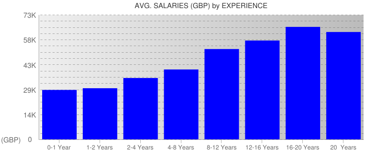 Average Salaryies By Experience For United Kingdom