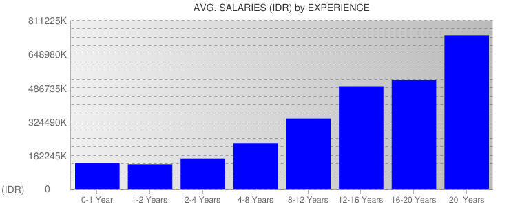 Average Salaryies By Experience For Indonesia