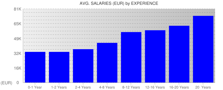 Average Salaryies By Experience For Ireland