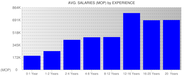 Average Salaryies By Experience For Macau