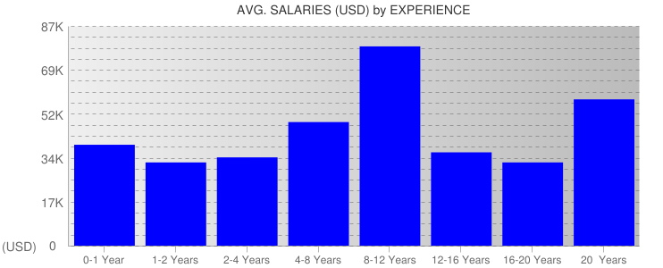 Average Salaryies By Experience For South Dakota