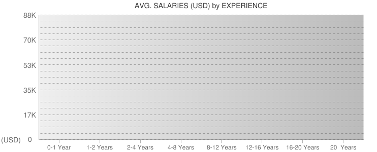 Average Salaryies By Experiences For Turks and Caicos Islands