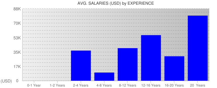 Average Salaryies By Experience For Turks and Caicos Islands