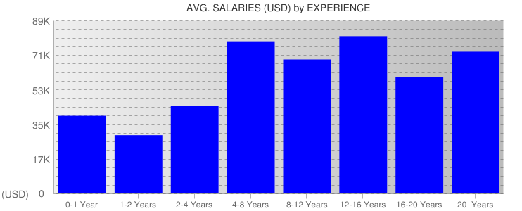 Average Salaryies By Experience For Hawaii