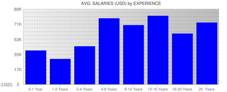 Average Salaryies By Experience For Honolulu