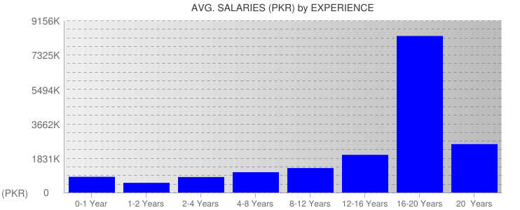 Average Salaryies By Experience For Pakistan