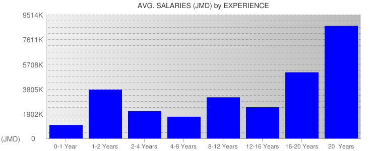 Average Salaryies By Experience For Jamaica