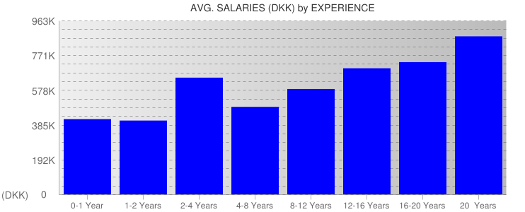 Average Salaryies By Experience For Denmark