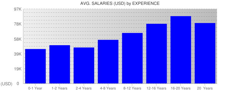 Average Salaryies By Experience For Wisconsin