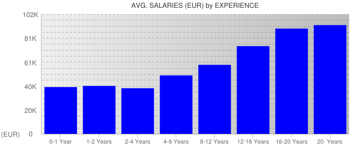 Average Salaryies By Experience For Belgium
