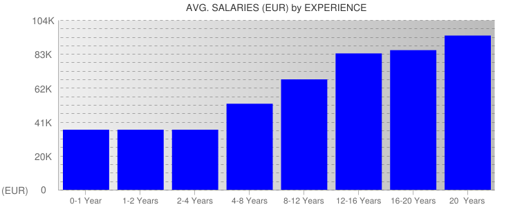 Average Salaryies By Experience For France