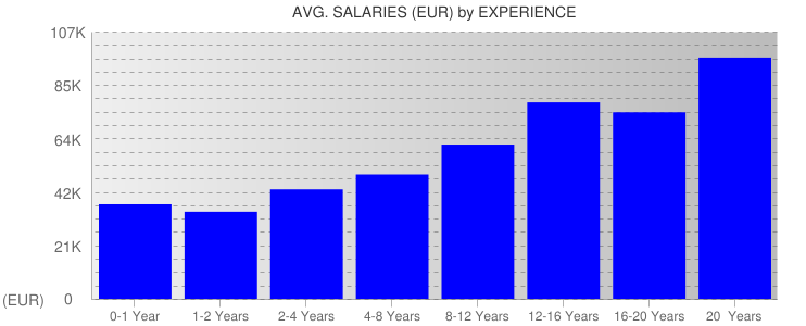 Average Salaryies By Experience For Netherlands