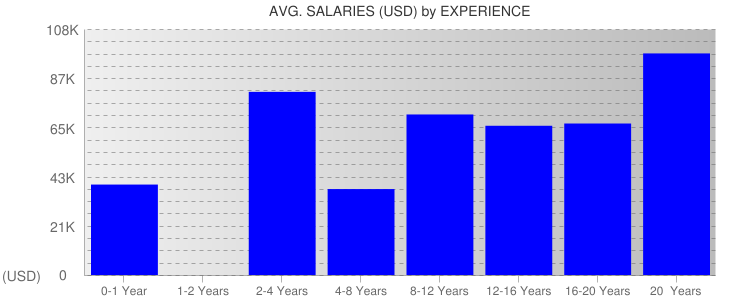 Average Salaryies By Experience For Montana
