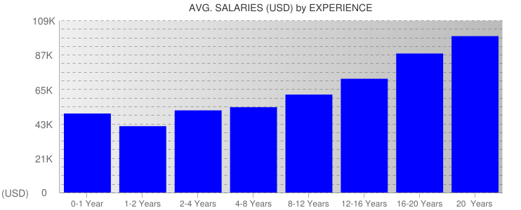Average Salaryies By Experience For Tennessee