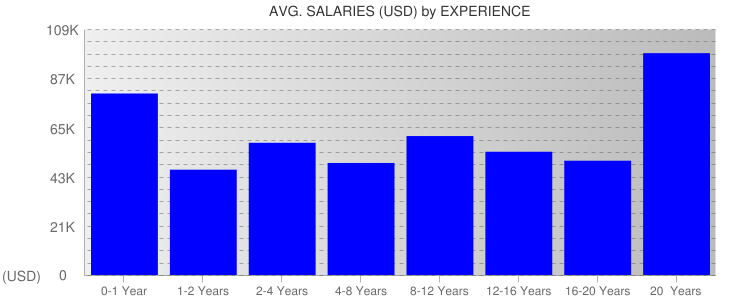 Average Salaryies By Experience For Maine