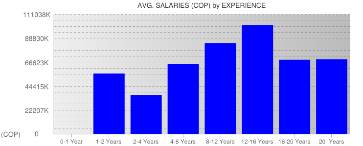 Average Salaryies By Experience For Colombia