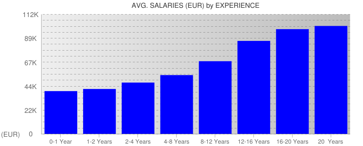Average Salaryies By Experience For Germany