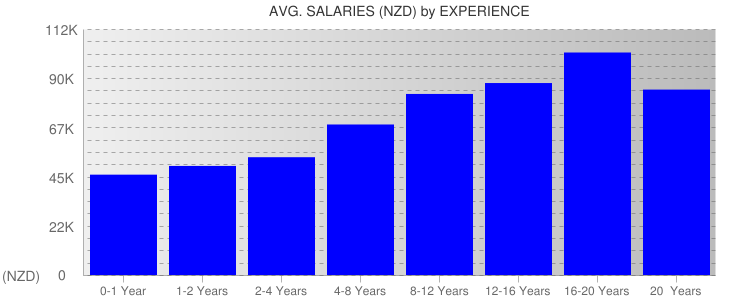 Average Salaryies By Experience For New Zealand