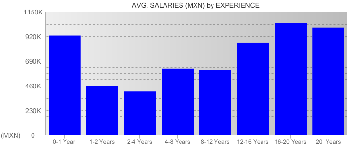 Average Salaryies By Experience For Mexico