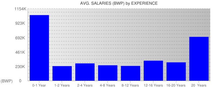 Average Salaryies By Experience For Botswana